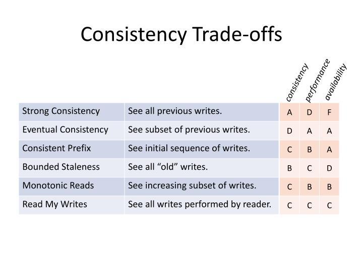 Consistency Trade-offs