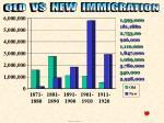 chart rise of immigrants