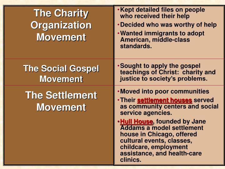 The Charity Organization Movement
