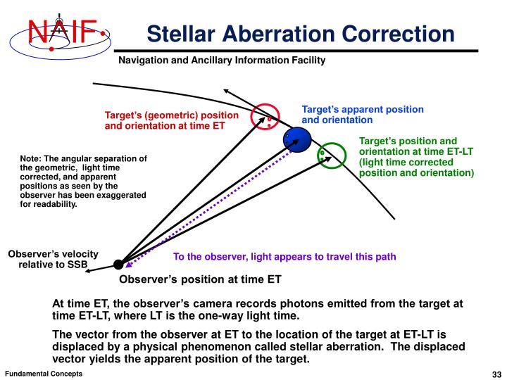 Stellar Aberration Correction