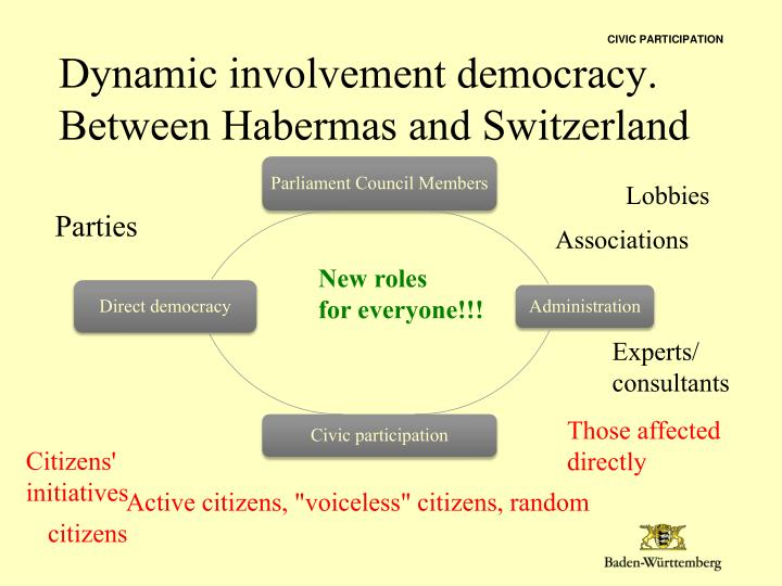 Dynamic involvement democracy between habermas and switzerland