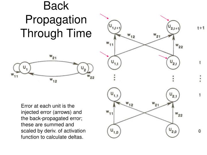 Back Propagation Through Time