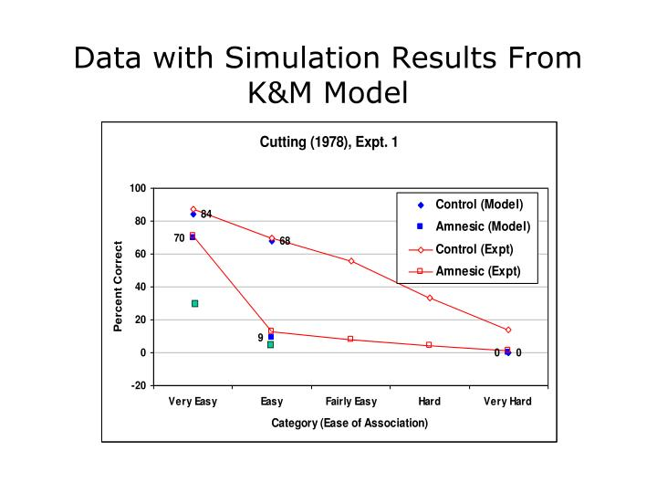 Data with Simulation Results From K&M Model