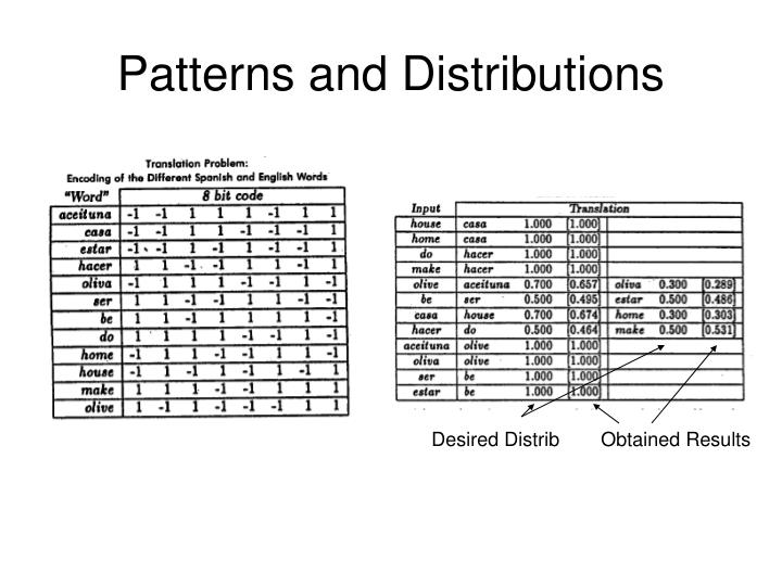 Patterns and Distributions