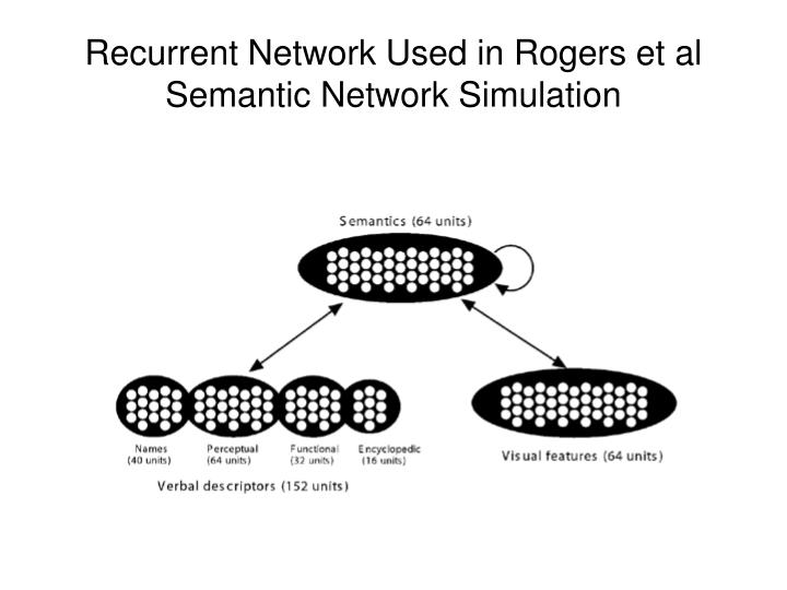 Recurrent Network Used in Rogers et al Semantic Network Simulation
