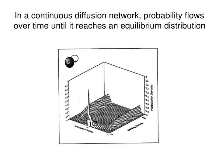 In a continuous diffusion network, probability flows over time until it reaches an equilibrium distribution