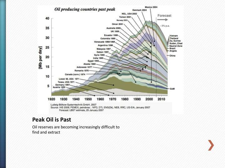 Peak Oil is Past