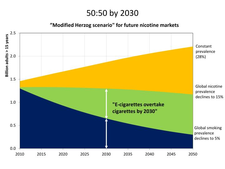 50:50 by 2030