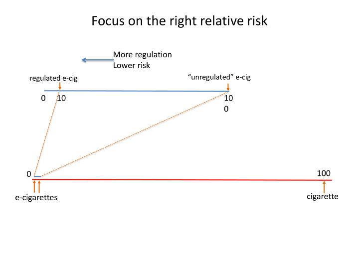 Focus on the right relative risk
