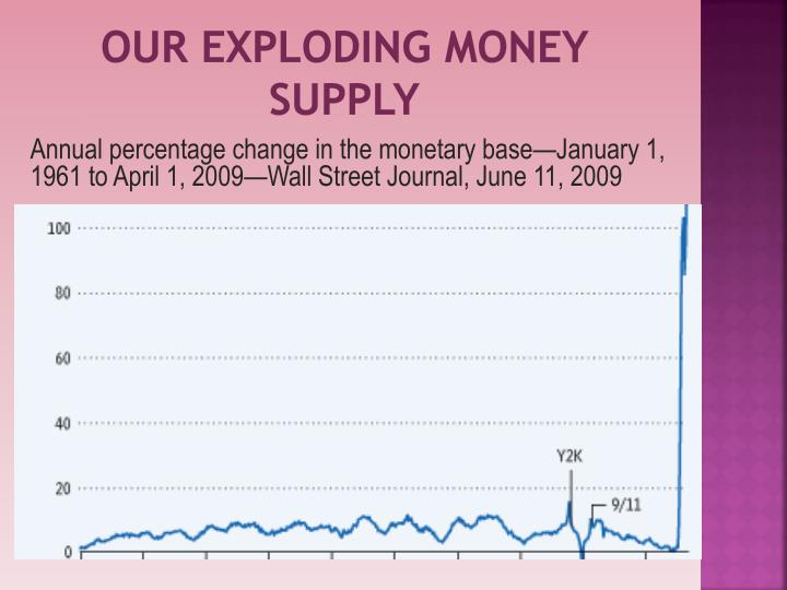 Our Exploding Money Supply