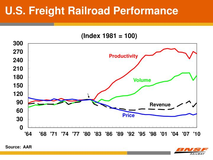 U.S. Freight Railroad Performance