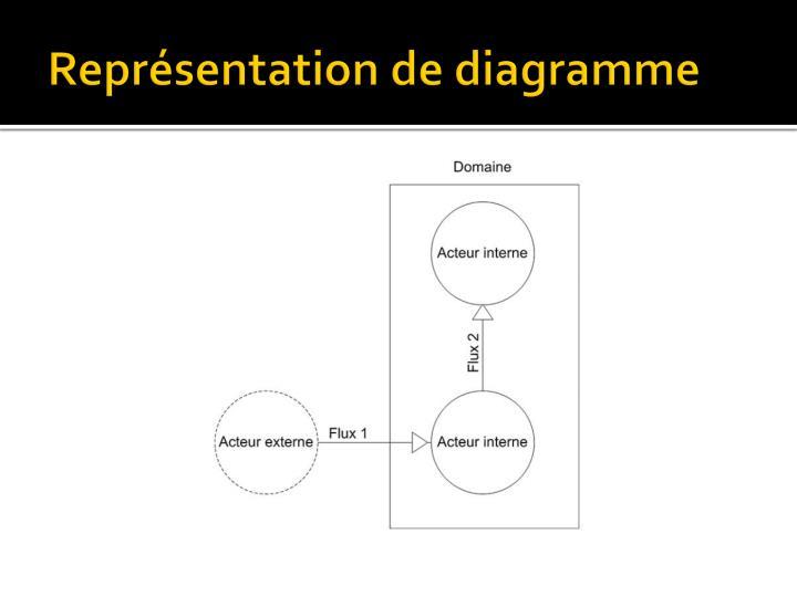 Représentation de diagramme