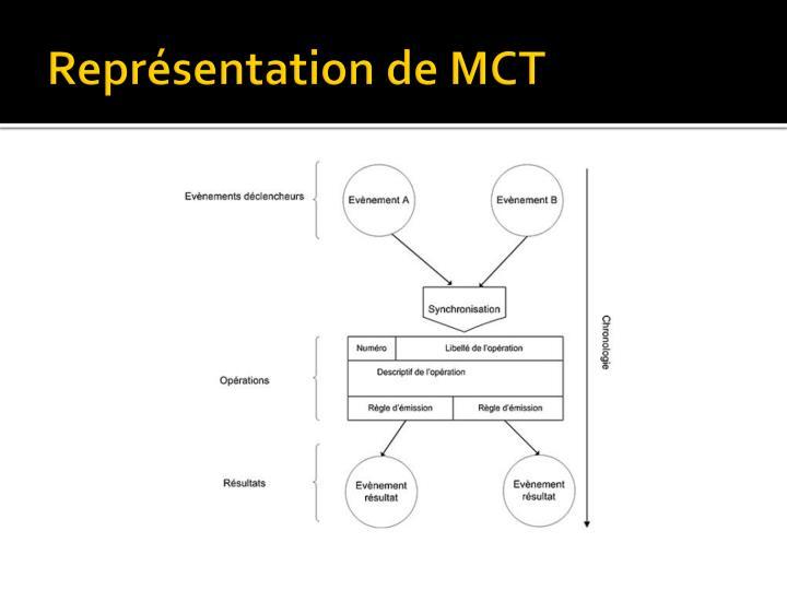 Représentation de MCT