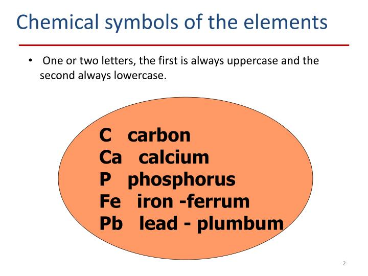 Chemical symbols of the elements