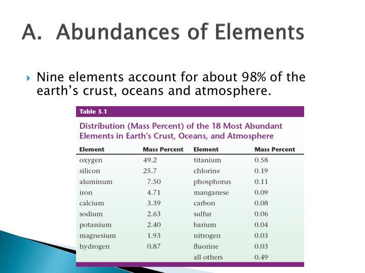A.  Abundances of Elements