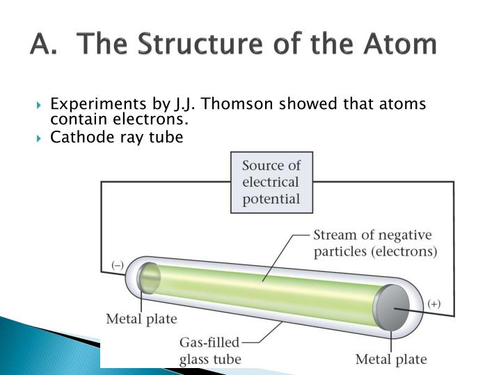 A.  The Structure of the Atom