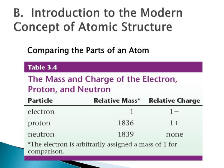 B.  Introduction to the Modern Concept of Atomic Structure