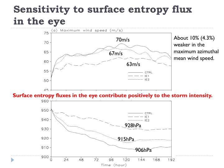 Sensitivity to surface entropy flux
