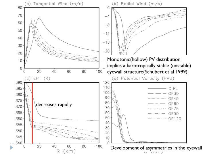 Monotonic(hollow) PV distribution implies a