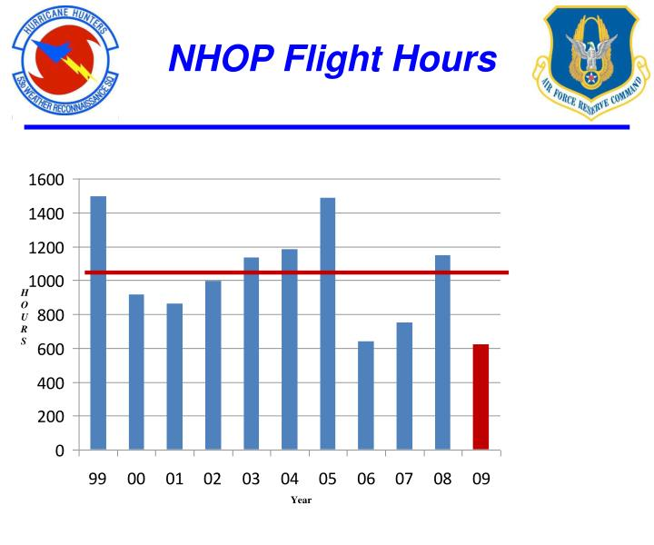 NHOP Flight Hours