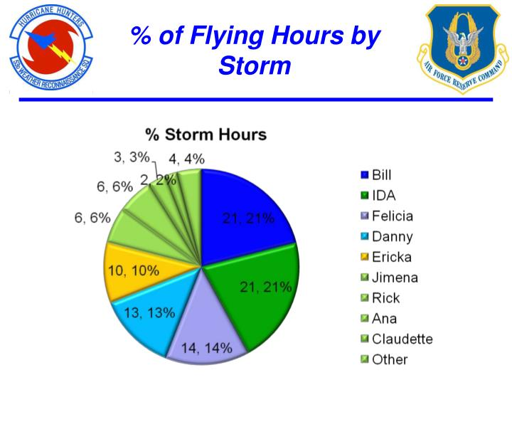 % of Flying Hours by Storm