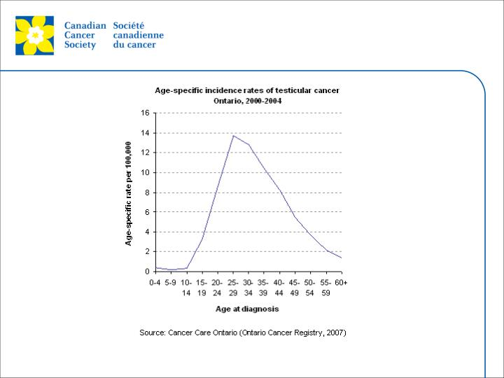 Source: Cancer Care Ontario. Cancer Fact: Testicular cancer is most common in young men August 2007.