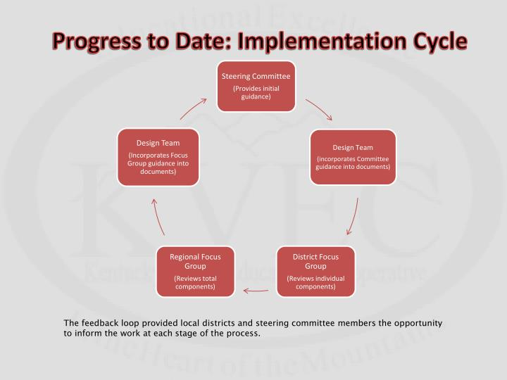 Progress to Date: Implementation Cycle