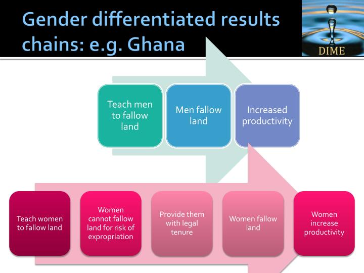 Gender differentiated results chains: e.g. Ghana