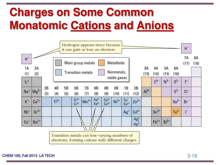 Charges on Some Common Monatomic