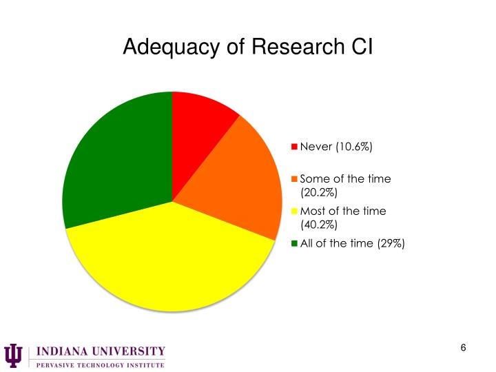 Adequacy of Research CI