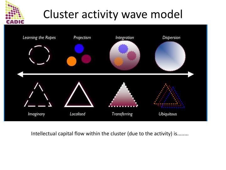 Cluster activity wave model