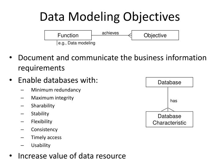 Data Modeling Objectives