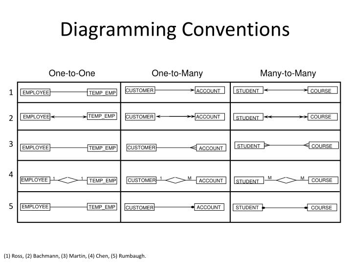 Diagramming Conventions