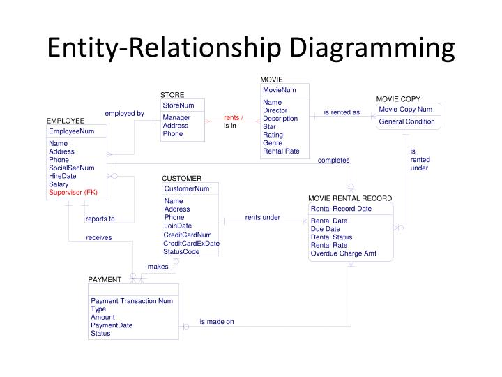 Entity-Relationship Diagramming