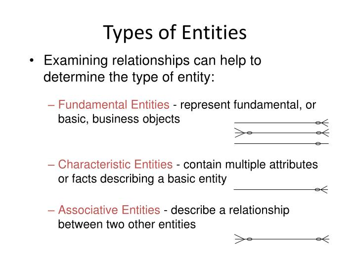 Types of Entities