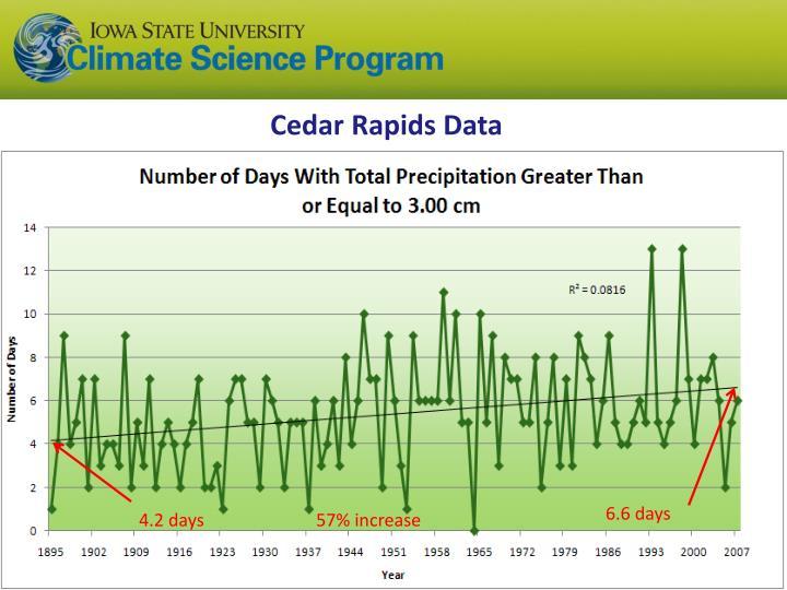 Cedar Rapids Data