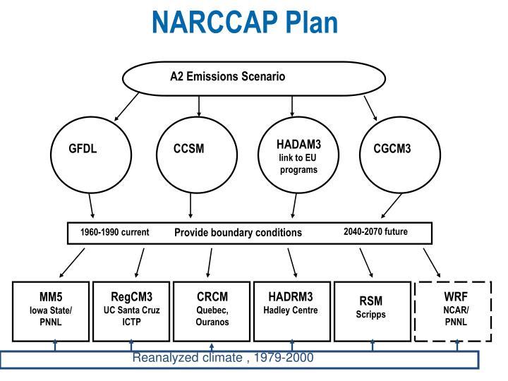 NARCCAP Plan