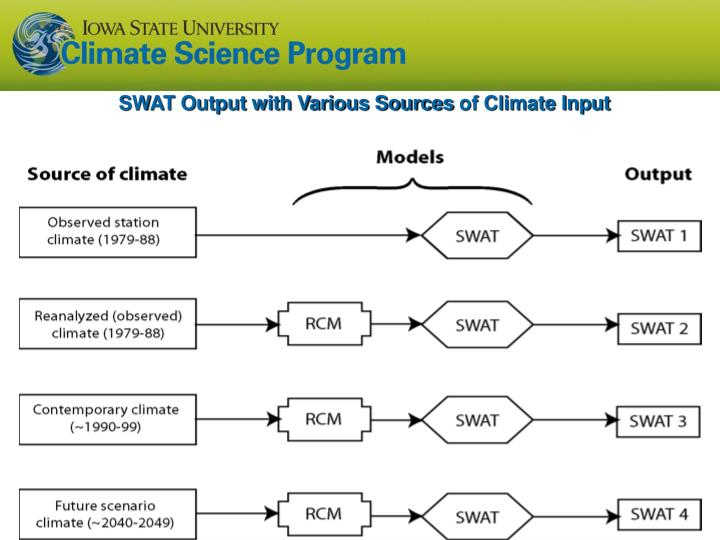 SWAT Output with Various Sources