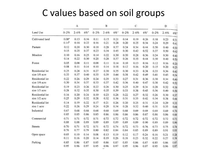 C values based on soil groups