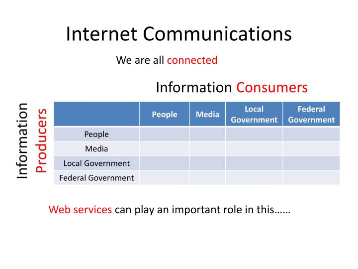 Internet Communications