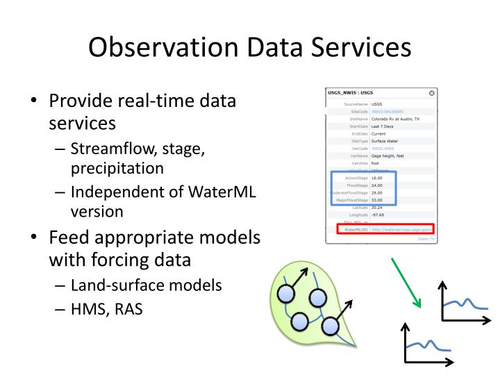 Observation Data Services