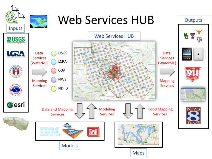 Web Services HUB
