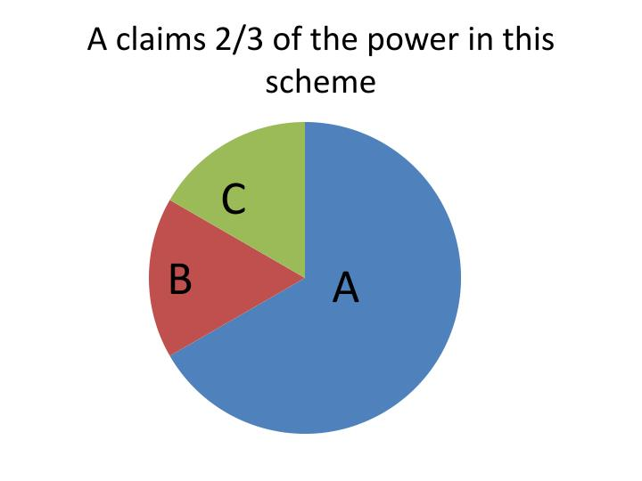A claims 2/3 of the power in this scheme