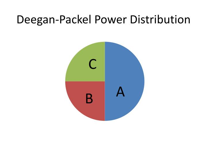 Deegan-Packel Power Distribution