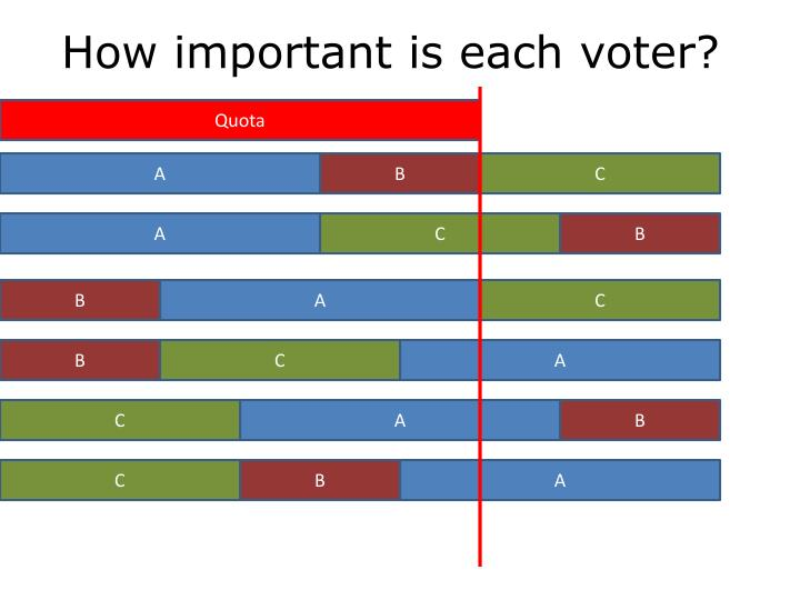 How important is each voter?