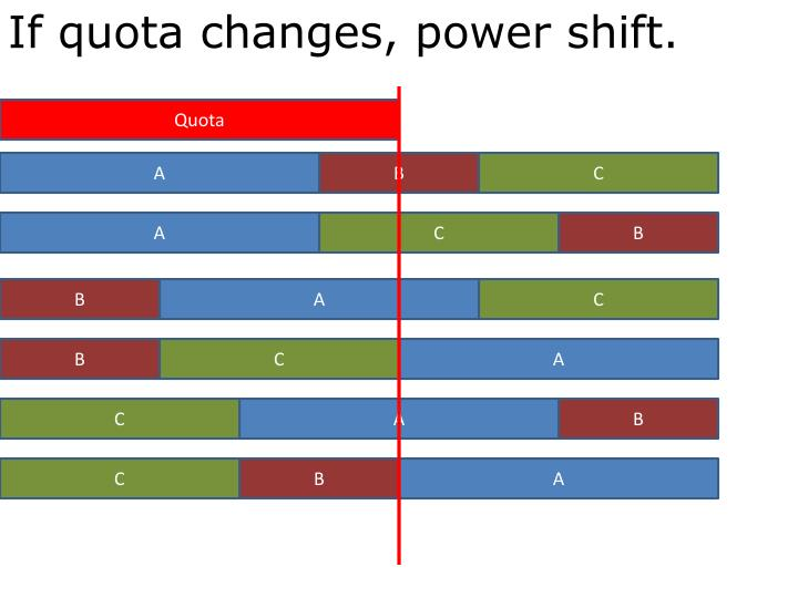 If quota changes, power shift.