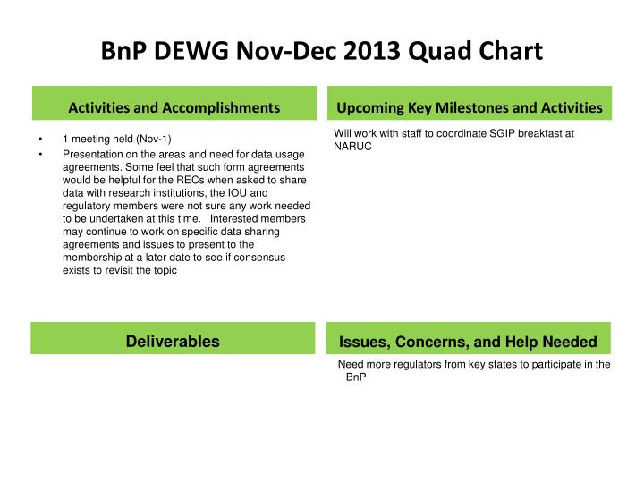 Bnp dewg nov dec 2013 quad chart
