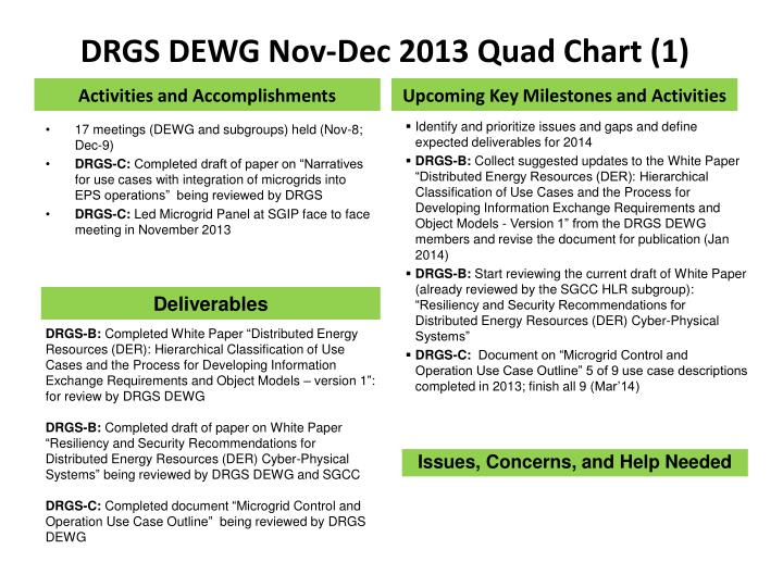 DRGS DEWG Nov-Dec 2013 Quad Chart (1)