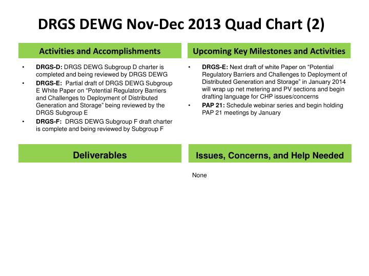 DRGS DEWG Nov-Dec 2013 Quad Chart (2)