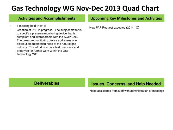 Gas Technology WG Nov-Dec 2013 Quad Chart
